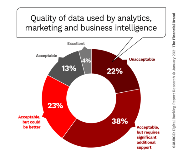 Quality of data used by analytic marketing and business intelligence areas