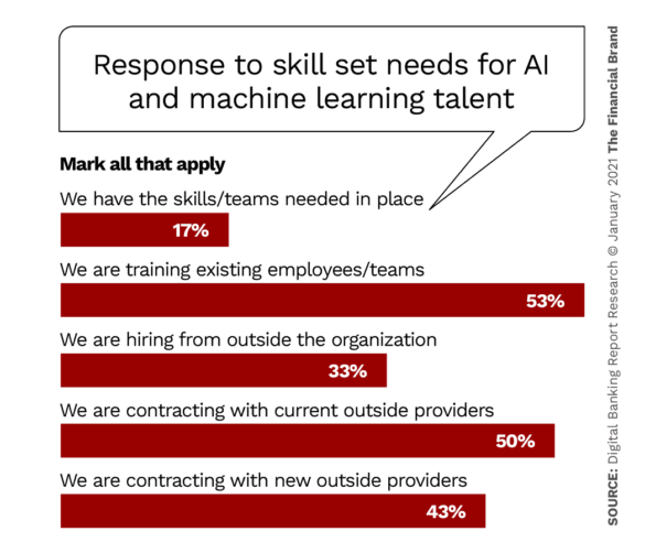 Response to skill set needs for AI and machine learning talent