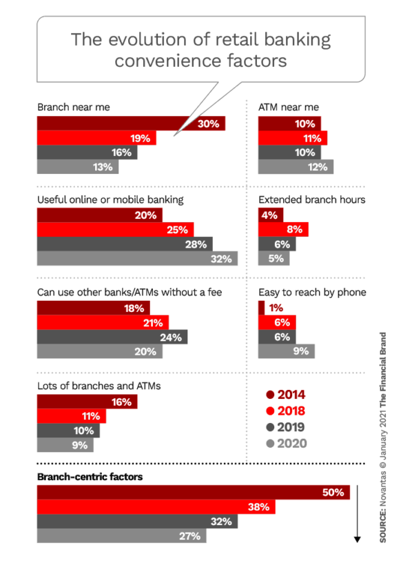 The evolution of retail banking convenience factors