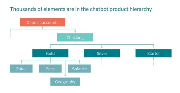 Thousands of elements are in the the chatbot product hierarchy