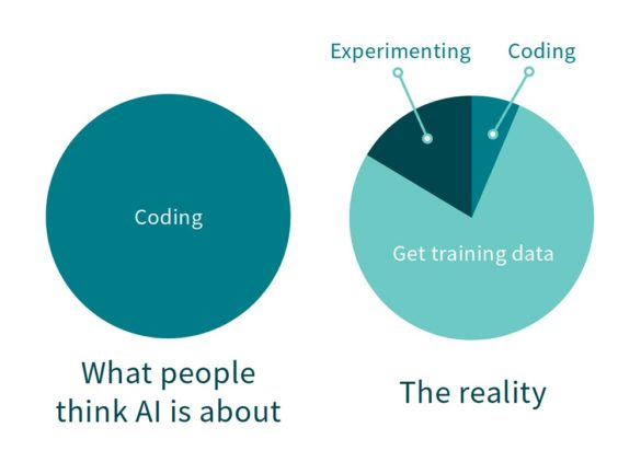 What people think AI is about