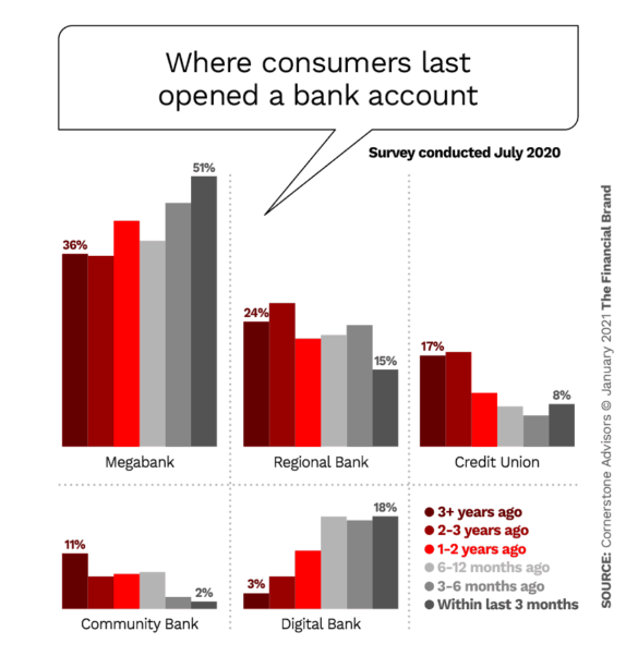 Where customers last opened a bank account