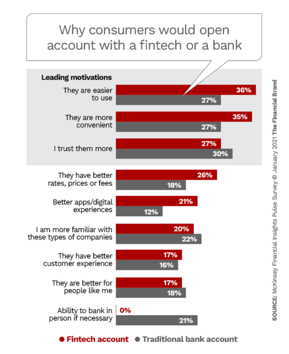 Why consumers would open account with a fintech or a bank