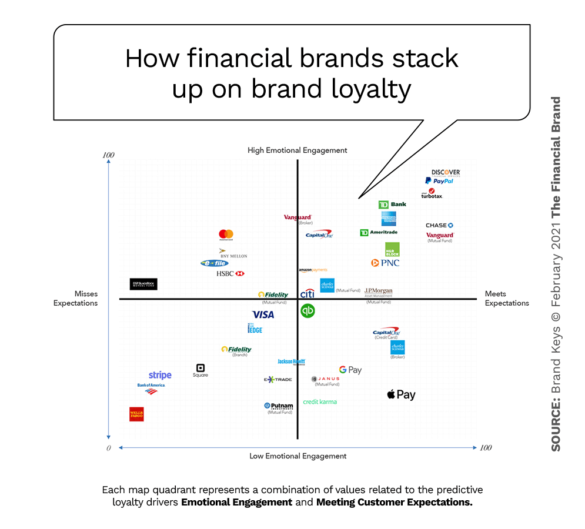 How financial brands stack up on brand loyalty