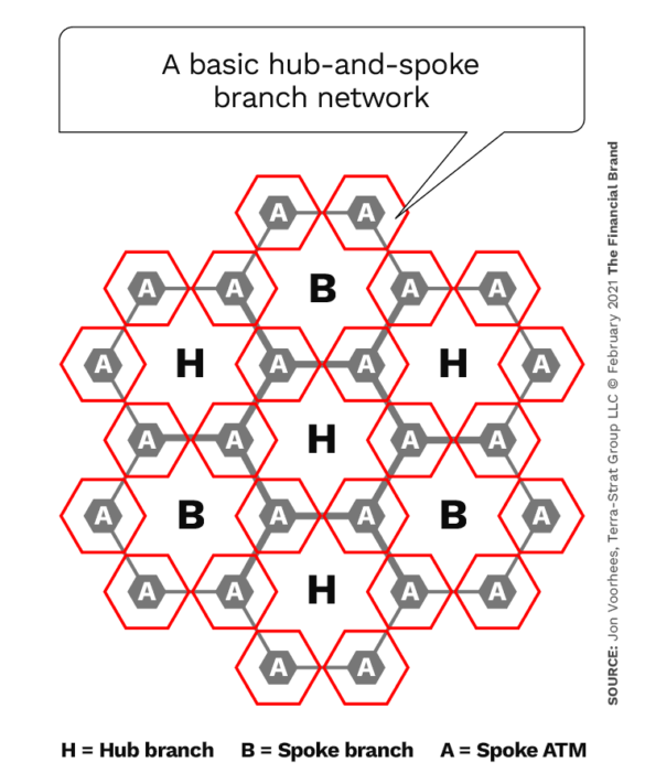 A basic hub and spoke branch network