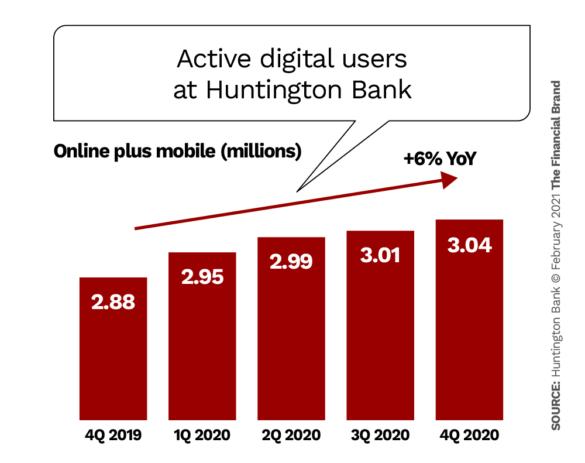 Active digital users at Huntington bank
