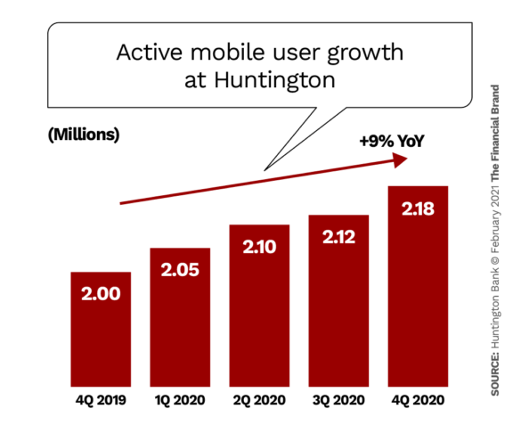Active mobile user growth at Huntington