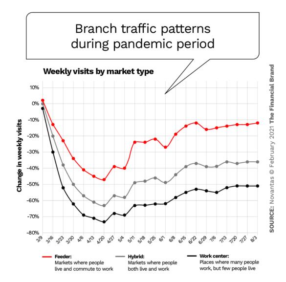 Brank traffic patterns during pandemic period