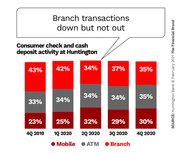 Branch transactions down but not out