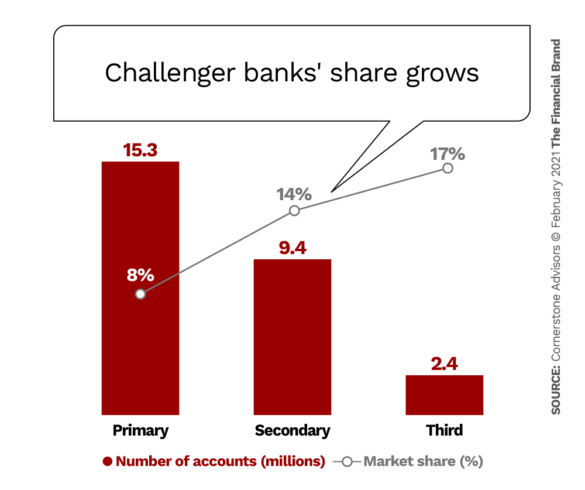 Challenger banks share grows especially as secondary and tertiary accounts
