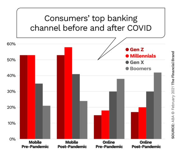 chart-Consumers Most Frequent Banking Channel Before And After The Pandemic