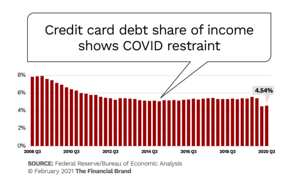 Credit card debt share of income shows COVID restraint