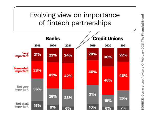 Evolving view on importance of fintech partnerships