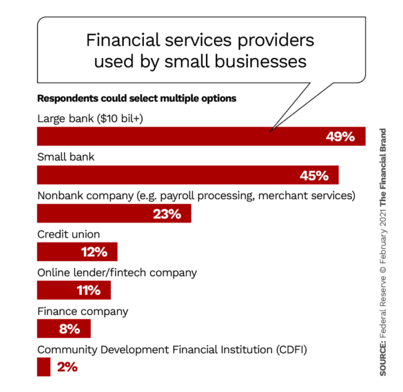 Financial services providers used by small businesses