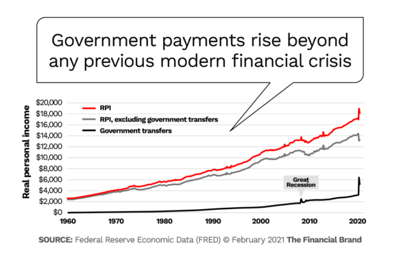 Government payments rise beyond and previous modern financial crisis