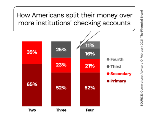 How Americans split their money over more institutions checking accounts