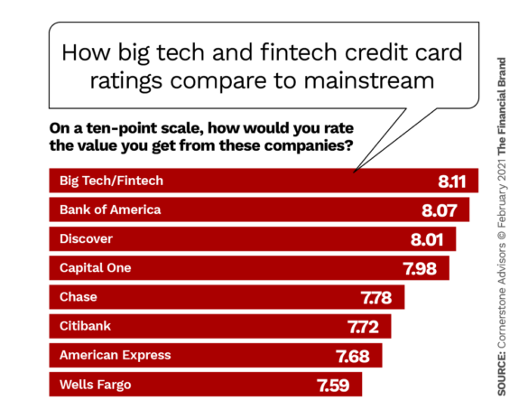 How big tech and tintech credit cards ratings compare to traditional issuers