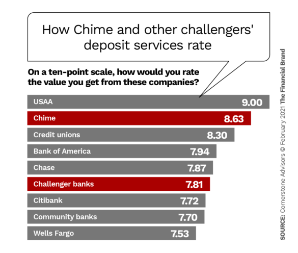 How Chime and other challengers deposit services rate versus traditional institutions