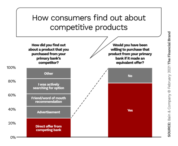 How consumers find out about competitive products