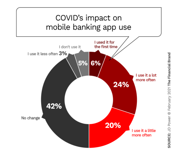 chart-COVID'S Impact On Mobile Usage
