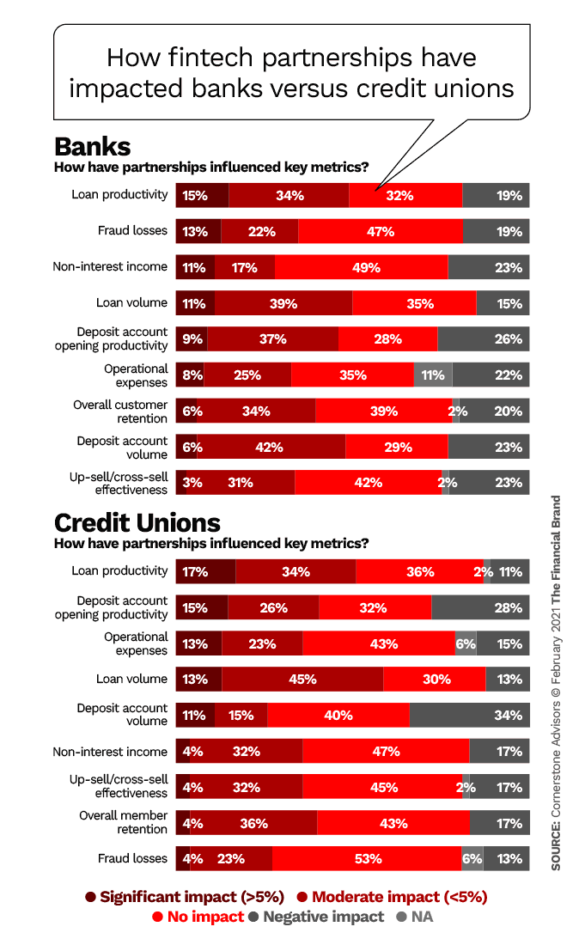How fintech partnerships have impacted banks versus credit unions