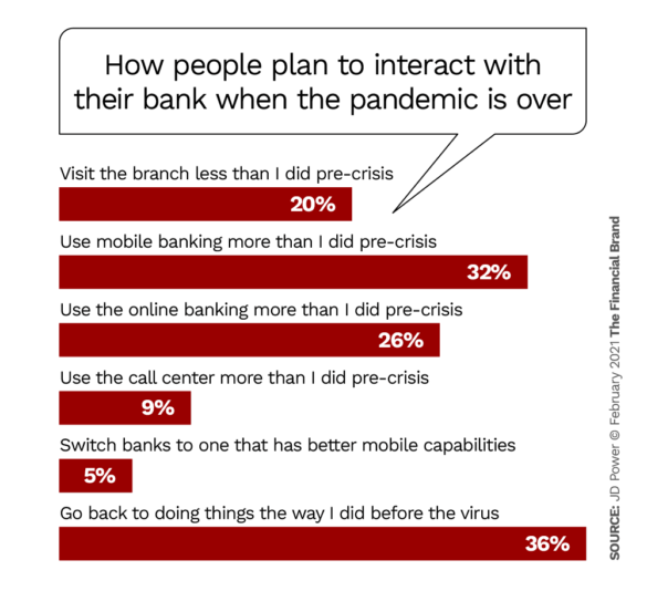 Chart-How People Plan to Interact With Their Bank After Pandemic
