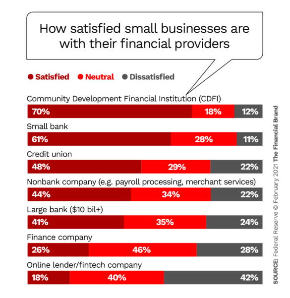 How satisfied small businesses are with their financial providers