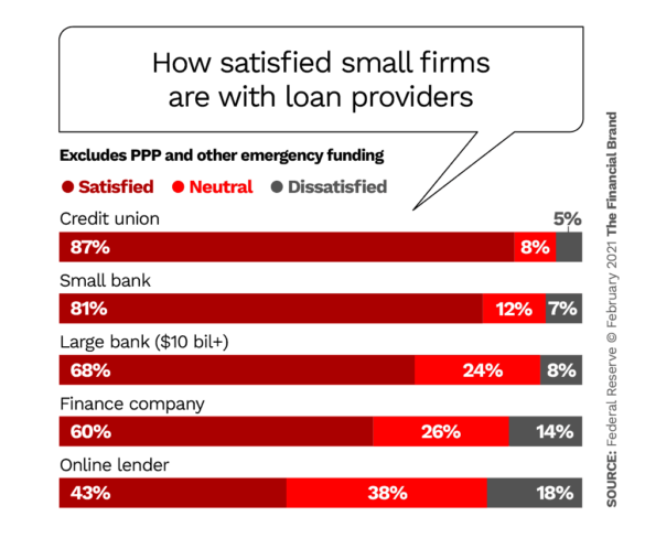 How satisfied small firms are with loan providers