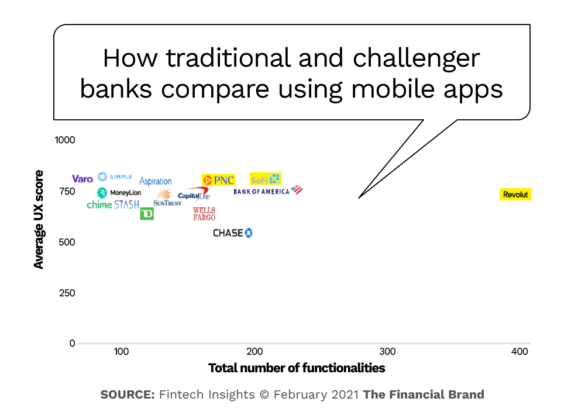 How traditional and challenger banks compare using mobile apps