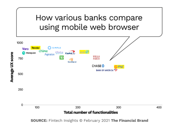 How traditional and challenger banks compare using mobile web browser