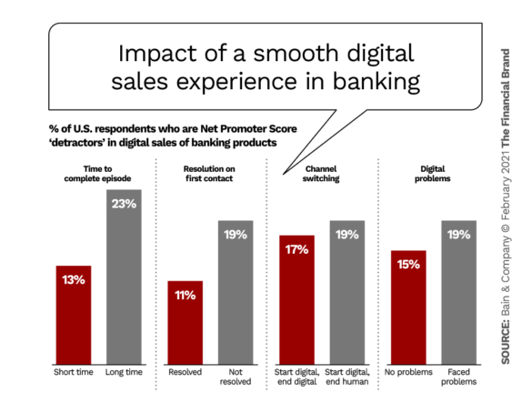 Impact of a smooth digital sales experience in banking