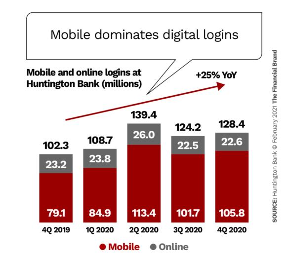 Mobile dominates digital logins
