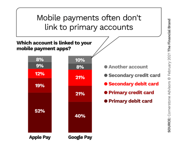 Mobile payments often don't link to primary accounts