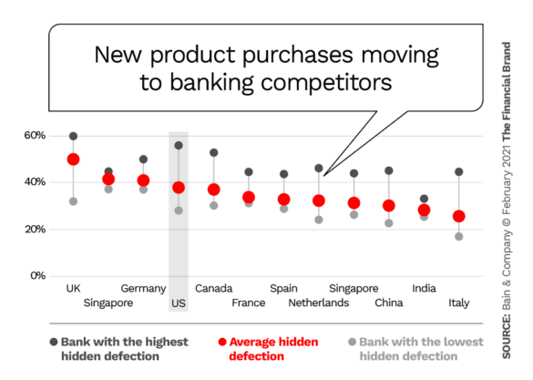 New product purchases moving to banking competitors