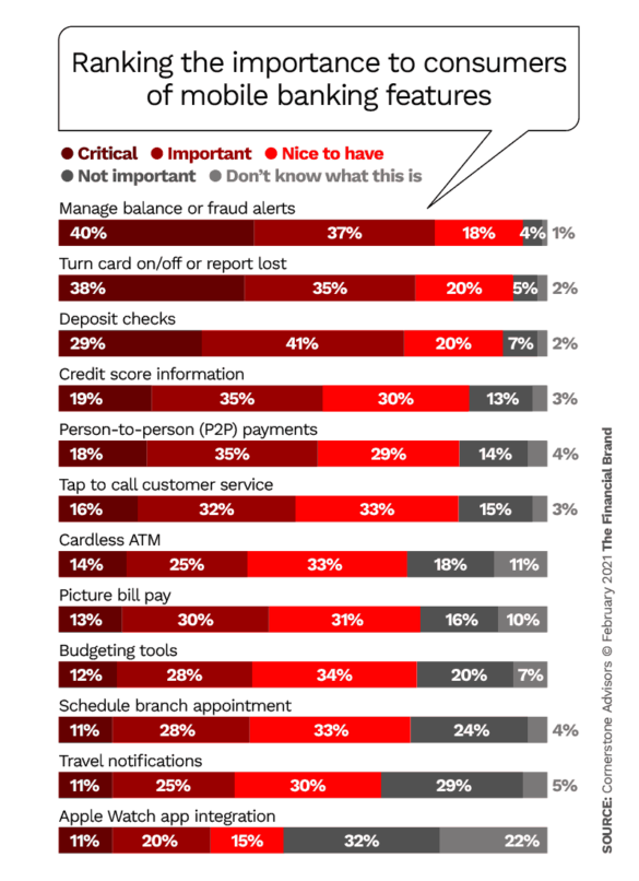 Ranking the importance to consumers of mobile banking features