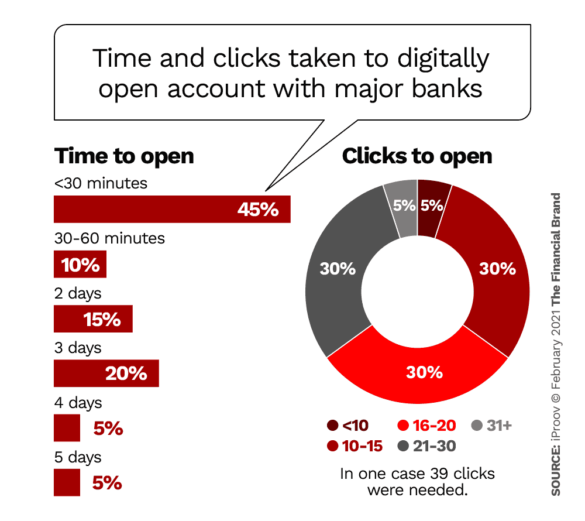 Time and number of clicks taken to digitally open account with major banks
