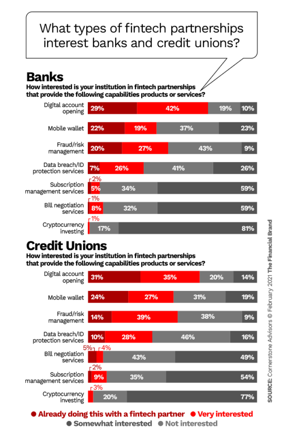 What types of fintech partnerships intersted banks and credit unions