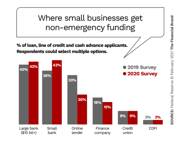 Where small businesses get non-emergency funding