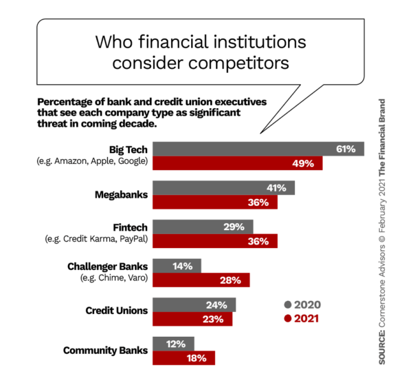 Who financial institutions consider competitors