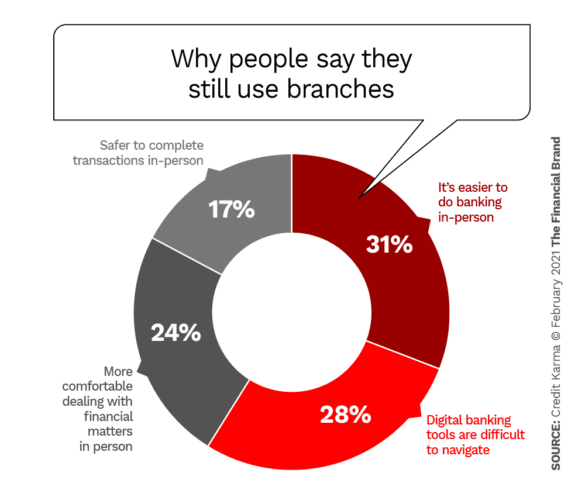 Why People Still Use Branches