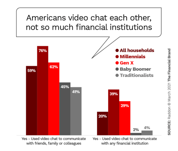 Americans video chat each other not so much financial institutions