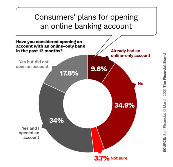 Consumers plans for opening an online banking account