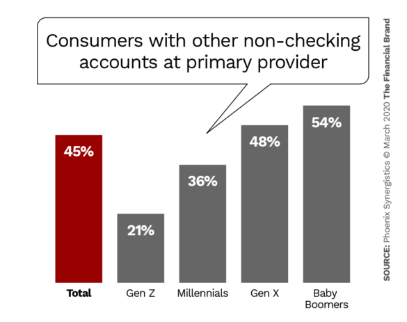 Consumers with other non-checking accounts at primary provider