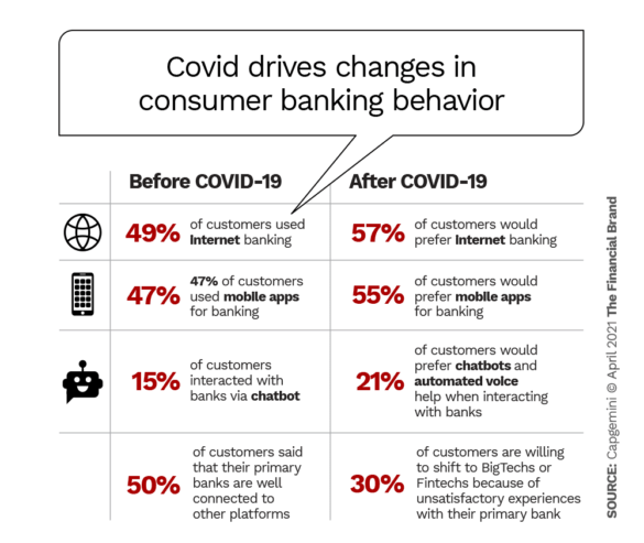 COVID drives changes in consumer banking behavior