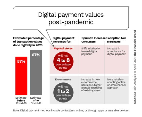 Digital payment value post pandemic
