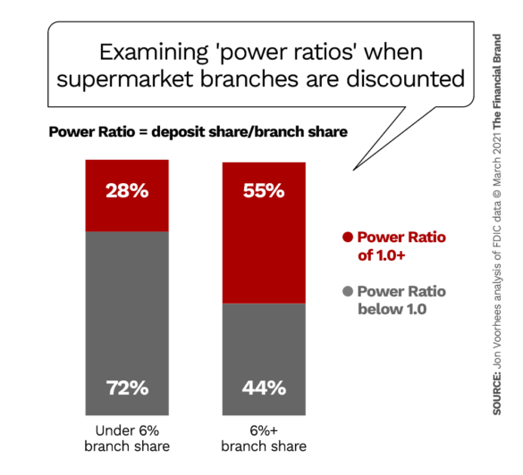 Examinating power ratio performance when supermarket branches are discounted