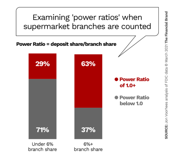 Examining power ratio performance when supermarket branches are fully weighted