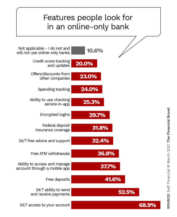 Features people look for in an online only bank
