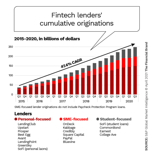 FIntech lender originations