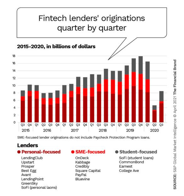 Fintech lenders originons quarter by quarter
